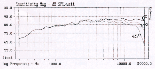 Morel MDT-44 Frequency Response
